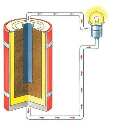 Batteries lithium-ion: la fiabilité, enjeu n°1