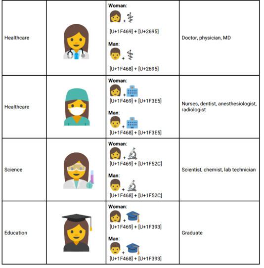 Des emoji pour valoriser les femmes au travail